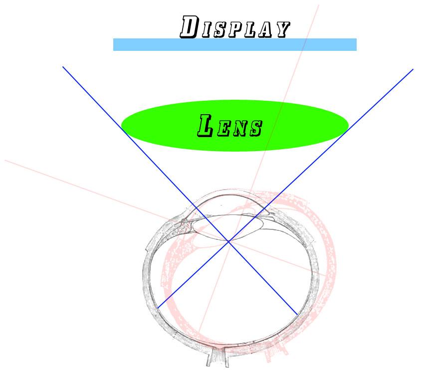 Lens and Eyeball